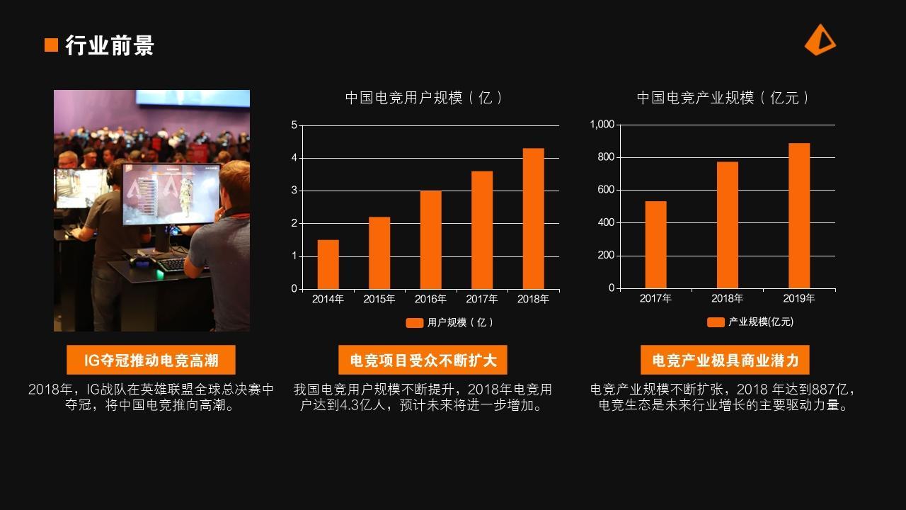 電競手游娛樂項目游戲社區行業商業計劃書PPT模板-行業前景
