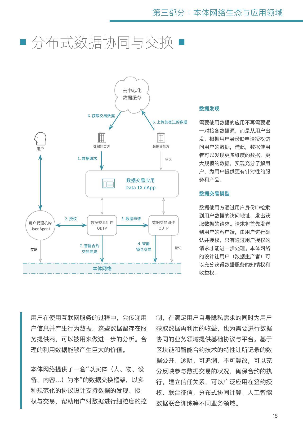 本體網絡區塊鏈白皮書+信用體系-undefined
